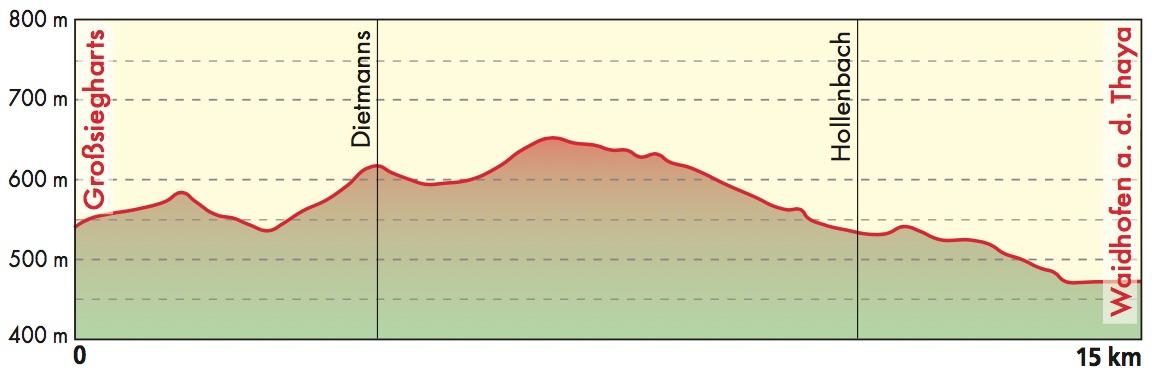 Höhenschnitt Etappe 4